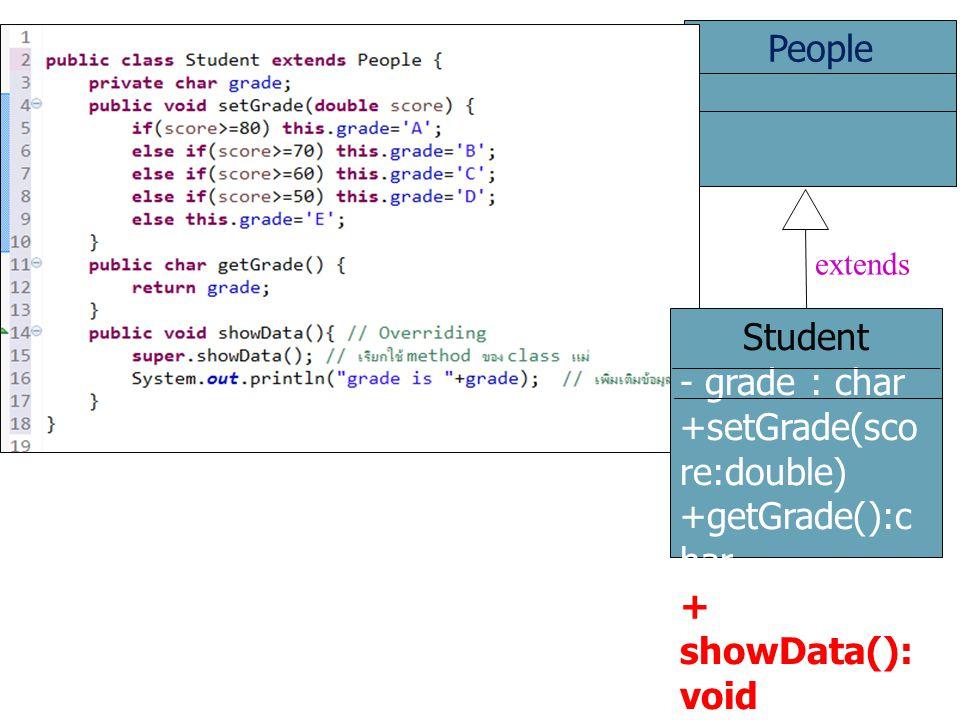 People Student - grade : char +setGrade(sco re:double) +getGrade():c har + showData(): void extends