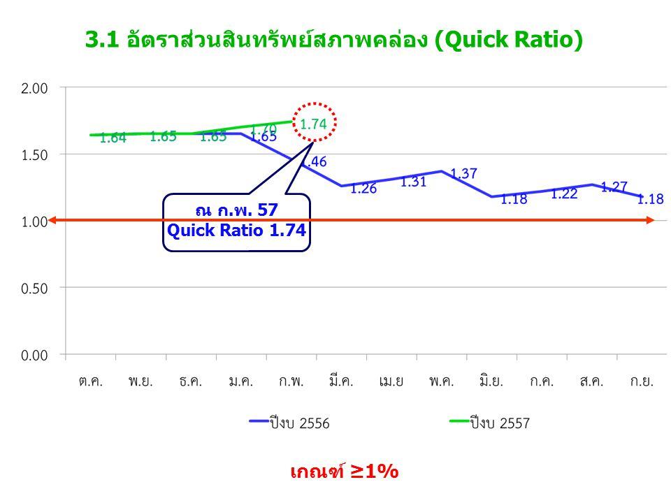 3.1 อัตราส่วนสินทรัพย์สภาพคล่อง (Quick Ratio) เกณฑ์ ≥1% ณ ก.พ. 57 Quick Ratio 1.74