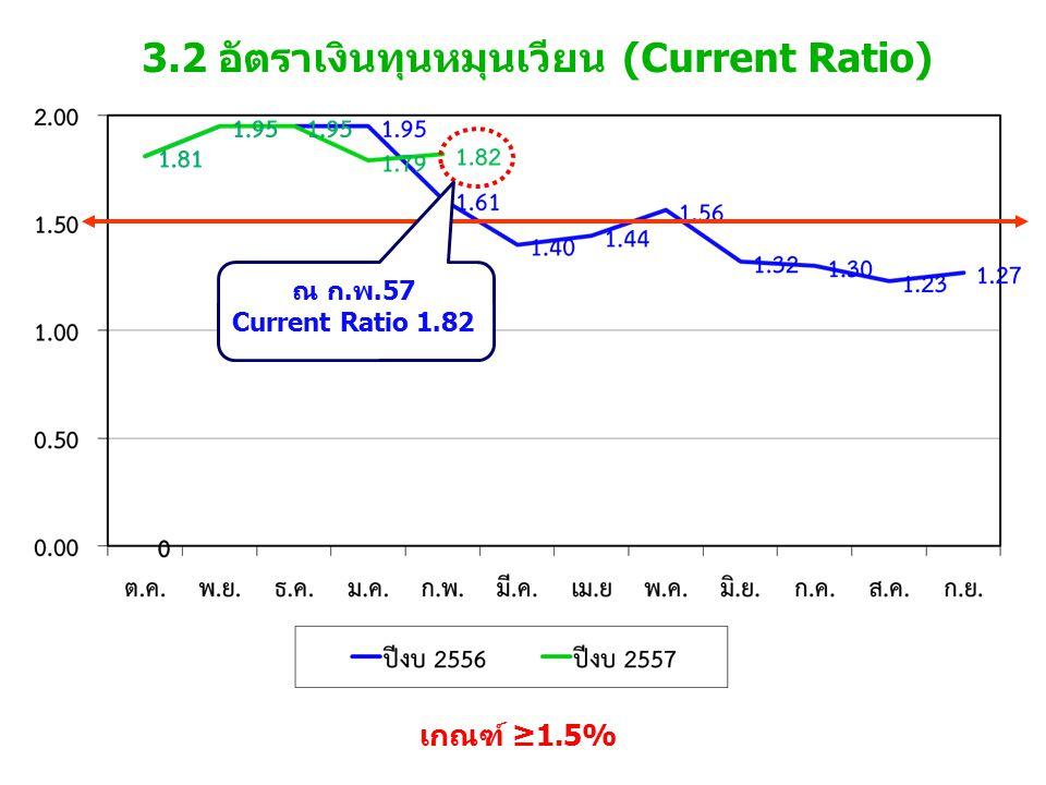 3.2 อัตราเงินทุนหมุนเวียน (Current Ratio) เกณฑ์ ≥1.5% ณ ก.พ.57 Current Ratio 1.82