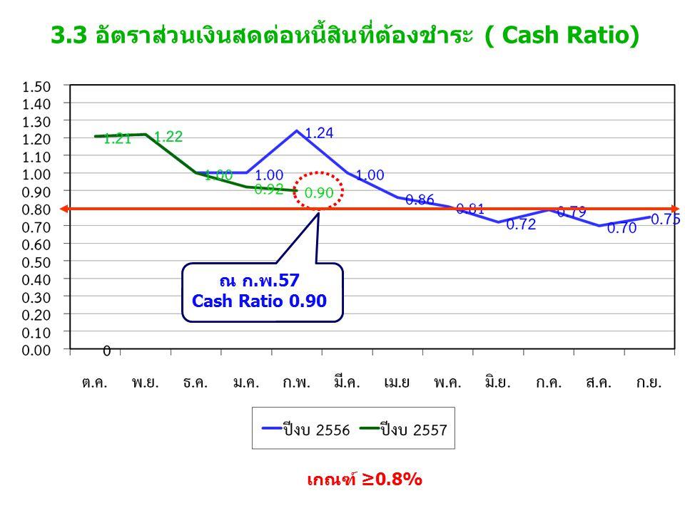 3.3 อัตราส่วนเงินสดต่อหนี้สินที่ต้องชำระ ( Cash Ratio) เกณฑ์ ≥0.8% ณ ก.พ.57 Cash Ratio 0.90