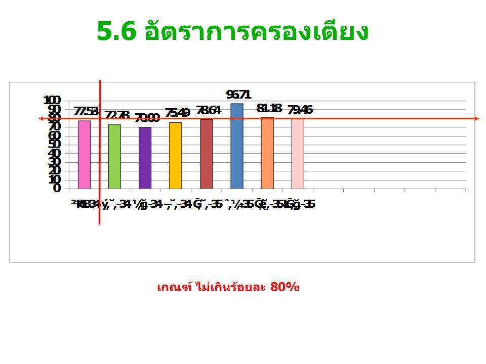 5.6 อัตราการครองเตียง เกณฑ์ ไม่เกินร้อยละ 80%