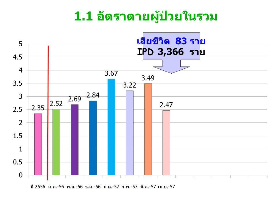 1.1 อัตราตายผู้ป่วยในรวม เสียชีวิต 83 ราย IPD 3,366 ราย