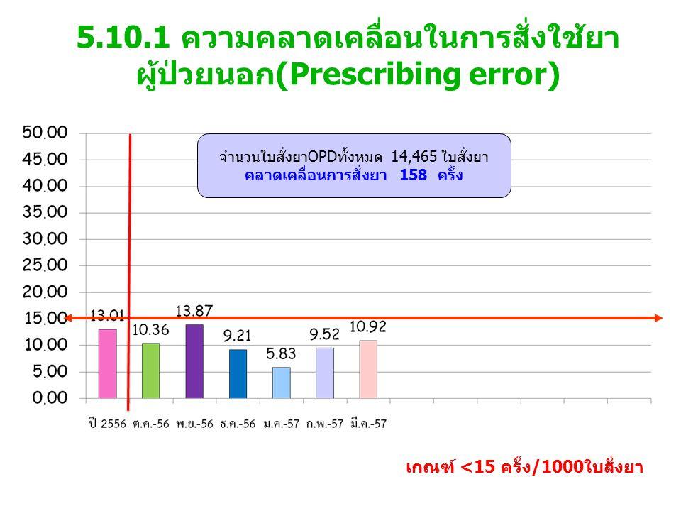 5.10.1 ความคลาดเคลื่อนในการสั่งใช้ยา ผู้ป่วยนอก(Prescribing error) เกณฑ์ <15 ครั้ง/1000ใบสั่งยา จำนวนใบสั่งยาOPDทั้งหมด 14,465 ใบสั่งยา คลาดเคลื่อนการสั่งยา 158 ครั้ง