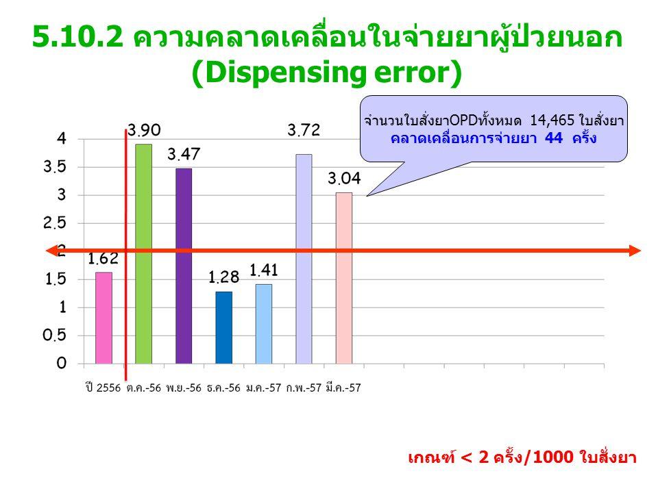 5.10.2 ความคลาดเคลื่อนในจ่ายยาผู้ป่วยนอก (Dispensing error) เกณฑ์ < 2 ครั้ง/1000 ใบสั่งยา จำนวนใบสั่งยาOPDทั้งหมด 14,465 ใบสั่งยา คลาดเคลื่อนการจ่ายยา 44 ครั้ง