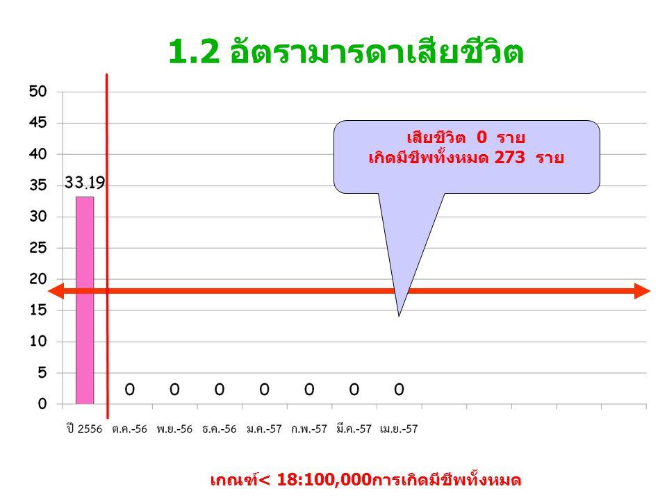 1.2 อัตรามารดาเสียชีวิต เกณฑ์< 18:100,000การเกิดมีชีพทั้งหมด เสียชีวิต 0 ราย เกิดมีชีพทั้งหมด 273 ราย