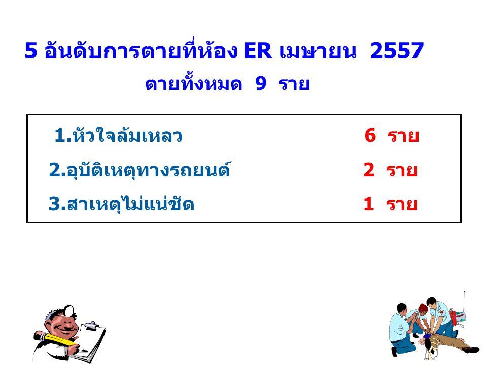 5 อันดับการตายที่ห้อง ER เมษายน 2557 1.หัวใจล้มเหลว 6 ราย 2.อุบัติเหตุทางรถยนต์ 2 ราย 3.สาเหตุไม่แน่ชัด 1 ราย ตายทั้งหมด 9 ราย