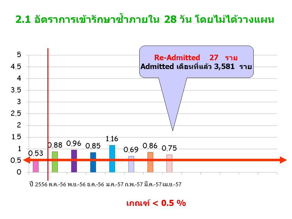 2.1 อัตราการเข้ารักษาซ้ำภายใน 28 วัน โดยไม่ได้วางแผน เกณฑ์ < 0.5 % Re-Admitted 27 ราย Admitted เดือนที่แล้ว 3,581 ราย