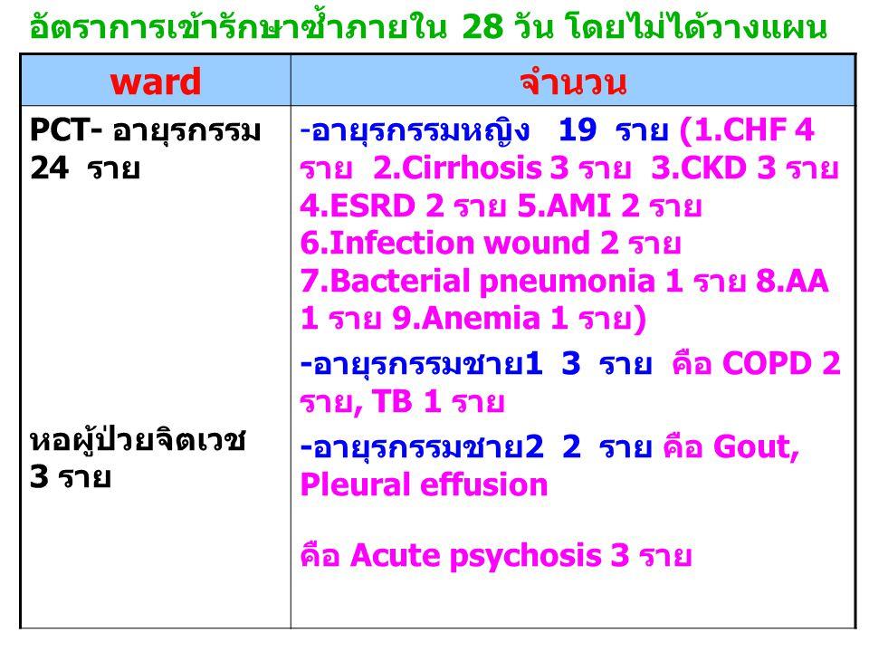 อัตราการเข้ารักษาซ้ำภายใน 28 วัน โดยไม่ได้วางแผน ward จำนวน PCT- อายุรกรรม 24 ราย หอผู้ป่วยจิตเวช 3 ราย - อายุรกรรมหญิง 19 ราย (1.CHF 4 ราย 2.Cirrhosis 3 ราย 3.CKD 3 ราย 4.ESRD 2 ราย 5.AMI 2 ราย 6.Infection wound 2 ราย 7.Bacterial pneumonia 1 ราย 8.AA 1 ราย 9.Anemia 1 ราย ) - อายุรกรรมชาย 1 3 ราย คือ COPD 2 ราย, TB 1 ราย - อายุรกรรมชาย 2 2 ราย คือ Gout, Pleural effusion คือ Acute psychosis 3 ราย