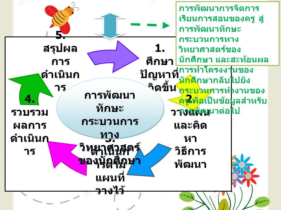 1. ศึกษา ปัญหาที่ เกิดขึ้น 4. รวบรวม ผลการ ดำเนินก าร 5. สรุปผล การ ดำเนินก าร 3. ดำเนินก ารตาม แผนที่ วางไว้ 2. วางแผน และคิด หา วิธีการ พัฒนา การพัฒ