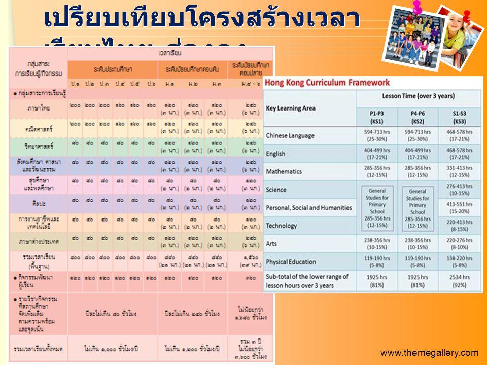 www.themegallery.com เปรียบเทียบโครงสร้างเวลา เรียนไทย - ฮ่องกง