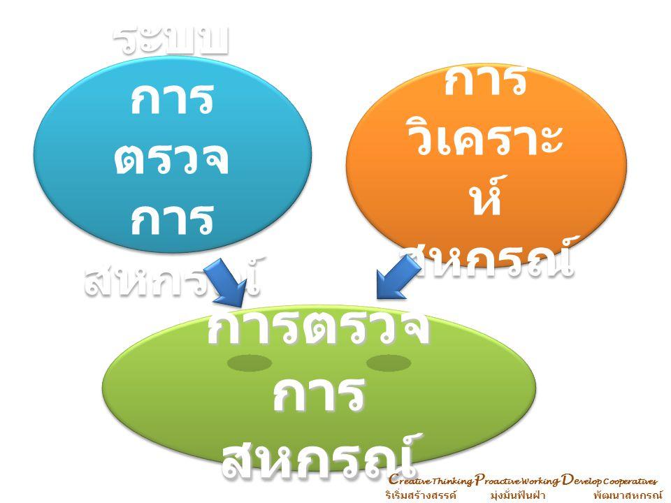 กระบวนการตรวจการสหกรณ์ จัดสหกรณ์เป็น 3 กลุ่ม กลุ่มแรกตั้งถึง 3 ปี กลุ่มสหกรณ์ที่ ดำเนินงาน กลุ่มสหกรณ์ที่หยุด / มีปัญหา จัดสหกรณ์เป็น 3 กลุ่ม กลุ่มแรกตั้งถึง 3 ปี กลุ่มสหกรณ์ที่ ดำเนินงาน กลุ่มสหกรณ์ที่หยุด / มีปัญหา วิเคราะห์สหกรณ์ทุก สหกรณ์และนำผลการ วิเคราะห์มากำหนด ประเด็นการตรวจ กิจการและฐานะ การเงินของสหกรณ์ ติดตามผลการ แก้ไข รายงานผลและการสั่ง การแก้ไข C reative Thinking P roactive Workin g D e velop Cooperatives ริเริ่มสร้างสรรค์ มุ่งมั่นฟันฝ่า พัฒนาสหกรณ์ รวบรวมประเมินผล ข้อบกพร่องและ การแก้ไข