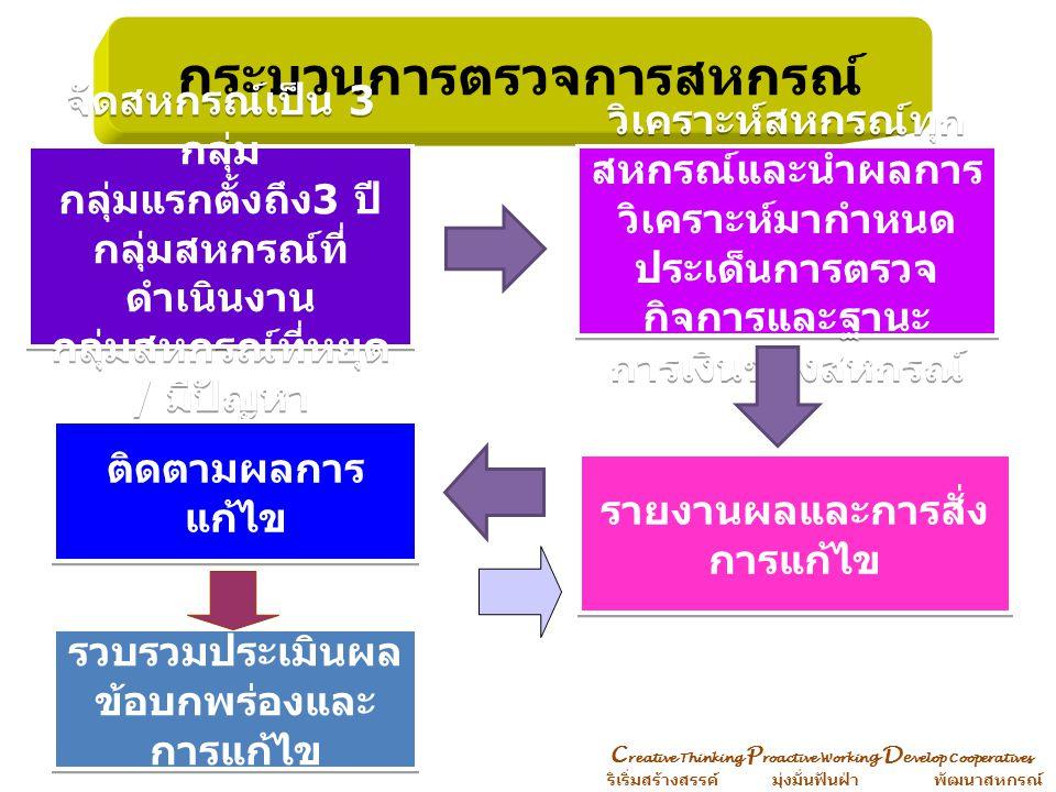 C reative Thinking P roactive Workin g D e velop Cooperatives ริเริ่มสร้างสรรค์ มุ่งมั่นฟันฝ่า พัฒนาสหกรณ์ กระบวนงานเตรียมการตรวจการสหกรณ์ จัดสหกรณ์เป็น 3 กลุ่ม กลุ่มแรกตั้งถึง 3 ปี กลุ่มดำเนินงานกลุ่มหยุดดำเนินงาน / มีปัญหา เจ้าหน้าที่ส่งเสริมสหกรณ์ กลุ่มงานวิชาการ 3 กลุ่ม ผู้ตรวจการหรือ คณะผู้ตรวจการ วิเคราะห์สหกรณ์ทุกสหกรณ์ นำผลการวิเคราะห์มากำหนดประเด็น วางแผนการตรวจการสหกรณ์