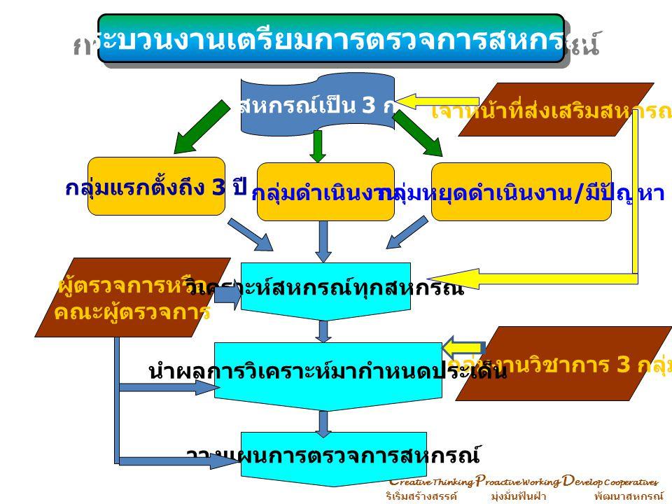 C reative Thinking P roactive Workin g D e velop Cooperatives ริเริ่มสร้างสรรค์ มุ่งมั่นฟันฝ่า พัฒนาสหกรณ์ วางแผนการตรวจการ กิจการ / ฐานะการเงิน ปฏิบัติงานตามแผน แรกตั้ง – 3 ปีกลุ่มดำเนินงานกลุ่มหยุด / มีปัญหา ดำเนินงานได้ ไม่สามารถ ดำเนินงานได้ พบข้อบกพร่อง ไม่พบ ข้อบกพร่อง ดำเนินงานได้ ไม่สามารถ ดำเนินงานได้ แผนปฏิบัติงานประจำเดือน...