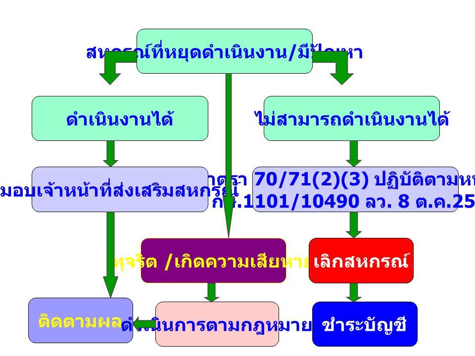 ระบบการตรวจการ สหกรณ์ กำหนดประเด็นใน การตรวจสอบ กิจการและฐานะ การเงินของ สหกรณ์ เตรียมความพร้อม วางแผนในการ ตรวจการ ติดตามผลการ แก้ไข 1.