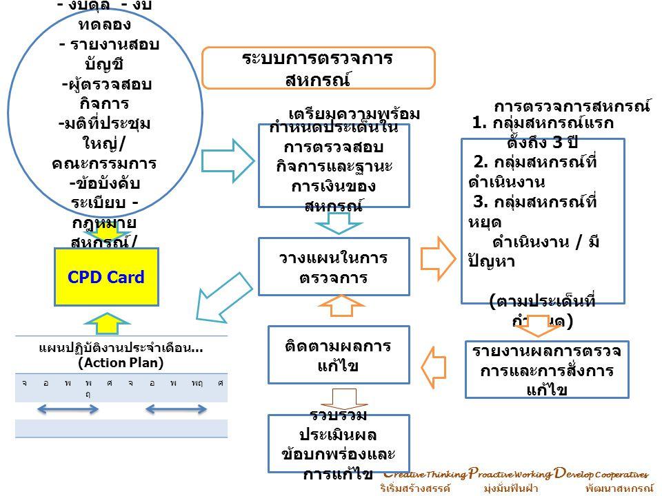 ระบบการตรวจการ สหกรณ์ กำหนดประเด็นใน การตรวจสอบ กิจการและฐานะ การเงินของ สหกรณ์ เตรียมความพร้อม วางแผนในการ ตรวจการ ติดตามผลการ แก้ไข 1. กลุ่มสหกรณ์แร