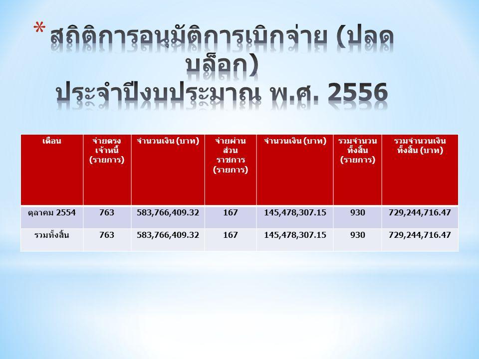 เดือนจ่ายตรง เจ้าหนี้ ( รายการ ) จำนวนเงิน ( บาท ) จ่ายผ่าน ส่วน ราชการ ( รายการ ) จำนวนเงิน ( บาท ) รวมจำนวน ทั้งสิ้น ( รายการ ) รวมจำนวนเงิน ทั้งสิ้น ( บาท ) ตุลาคม 2554 763583,766,409.32167145,478,307.15930729,244,716.47 รวมทั้งสิ้น 763583,766,409.32167145,478,307.15930729,244,716.47