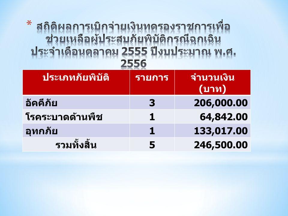 ประเภทภัยพิบัติรายการจำนวนเงิน ( บาท ) อัคคีภัย 3206,000.00 โรคระบาดด้านพืช 164,842.00 อุทกภัย 1133,017.00 รวมทั้งสิ้น 5246,500.00