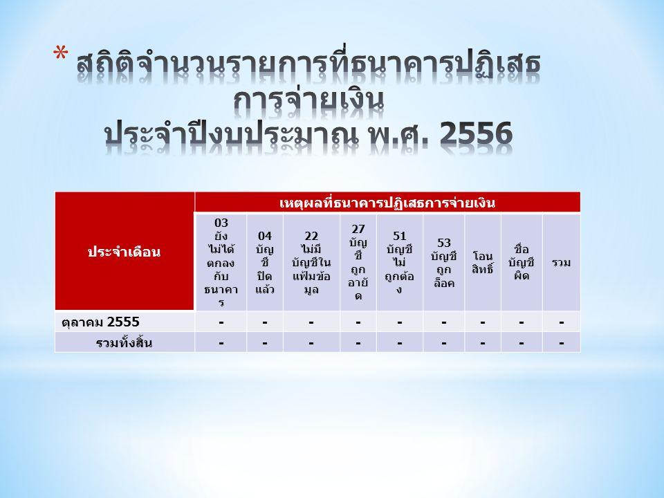 ประจำเดือน เหตุผลที่ธนาคารปฏิเสธการจ่ายเงิน 03 ยัง ไม่ได้ ตกลง กับ ธนาคา ร 04 บัญ ชี ปิด แล้ว 22 ไม่มี บัญชีใน แฟ้มข้อ มูล 27 บัญ ชี ถูก อายั ด 51 บัญชี ไม่ ถูกต้อ ง 53 บัญชี ถูก ล็อค โอน สิทธิ์ ชื่อ บัญชี ผิด รวม ตุลาคม 2555 --------- รวมทั้งสิ้น ---------