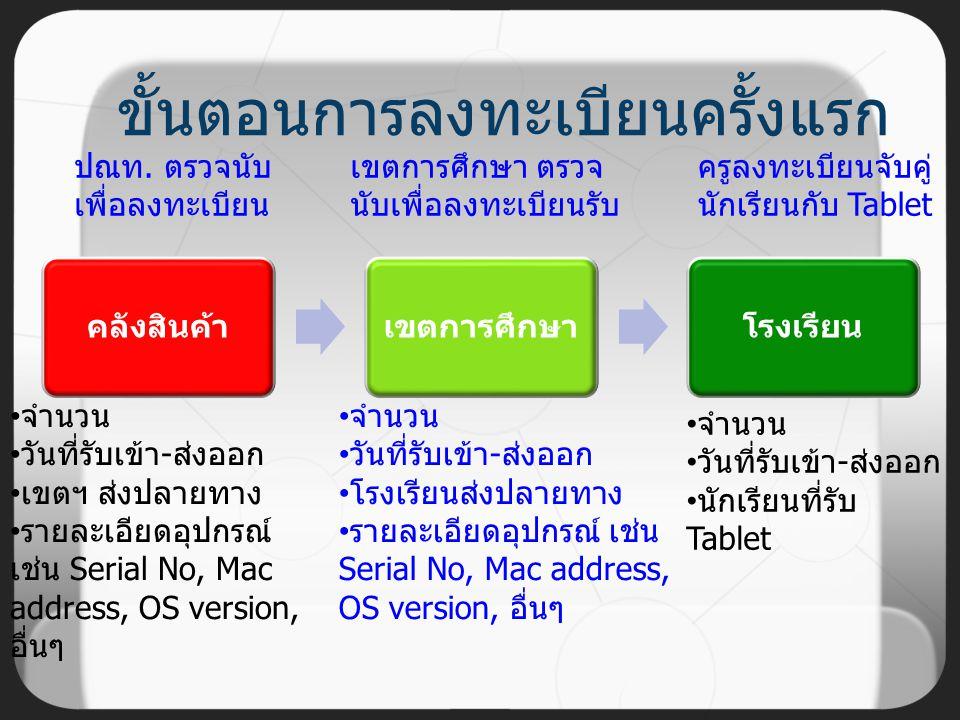 กระบวนการจัดส่งเครื่องคอมพิวเตอร์พกพา (แท็บเล็ต) 2. Tablet ถึงประเทศไทย Lot1: 2 มิ.ย. 55 Lot2: 2 ก.ค. 55 3. ผ่านพิธีการศุลกากร ประมาณ 3 วันทำการ 5. ขน