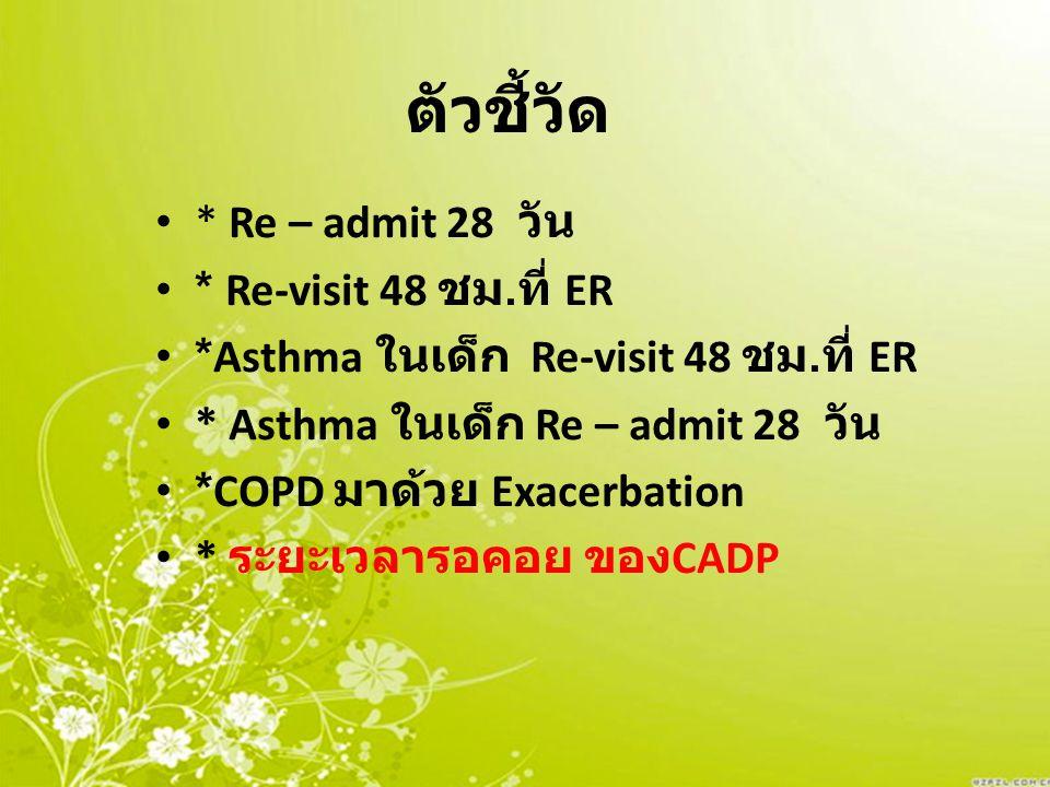 ตัวชี้วัด * Re – admit 28 วัน * Re-visit 48 ชม. ที่ ER *Asthma ในเด็ก Re-visit 48 ชม. ที่ ER * Asthma ในเด็ก Re – admit 28 วัน *COPD มาด้วย Exacerbati