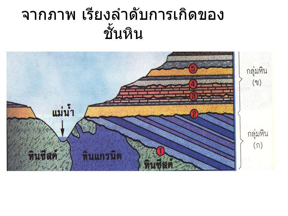 จากภาพ เรียงลำดับการเกิดของ ชั้นหิน