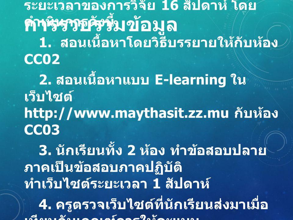 ตารางเปรียบเทียบความแตกต่าง ระหว่างคะแนนสอบ ปลายภาควิชาการสร้างเว็บเพจ ที่ได้รับการสอนแบบ E-LEARNING และแบบ บรรยาย วิธีสอนวิธีสอน แบบ บรรยาย วิธีสอนแบบ E-learning tSig ค่าเฉลี่ย 11.4414.15- 2.94 0.01 ส่วนเบี่ยงเบน มาตรฐาน 4.793.38 จากตารางพบว่านักเรียนห้อง CC02 ที่ได้รับการสอน สอนแบบบรรยาย มีคะแนนสอบปลายภาควิชาการสร้าง เว็บเพจ ตั้งแต่ 4-21 คะแนน คะแนนเฉลี่ย 11.44 คะแนน ส่วนเบี่ยงเบนมาตรฐาน 4.79 คะแนน ส่วนนักเรียนห้อง CC03 ที่ได้รับการสอนสอนแบบ E-learning มีคะแนน สอบปลายภาค วิชาการสร้างเว็บเพจ ตั้งแต่ 8-24 คะแนน คะแนนเฉลี่ย 14.15 คะแนน ส่วนเบี่ยงเบนมาตรฐาน 3.38 คะแนน ซึ่งคะแนนสอบปลายภาควิชาการสร้างเว็บเพจที่ ได้รับการสอนแบบ E-learning มีคะแนนสูงกว่านักเรียนที่ สอนแบบบรรยาย อย่างมีนัยสำคัญทางสถิติที่ระดับ 0.01