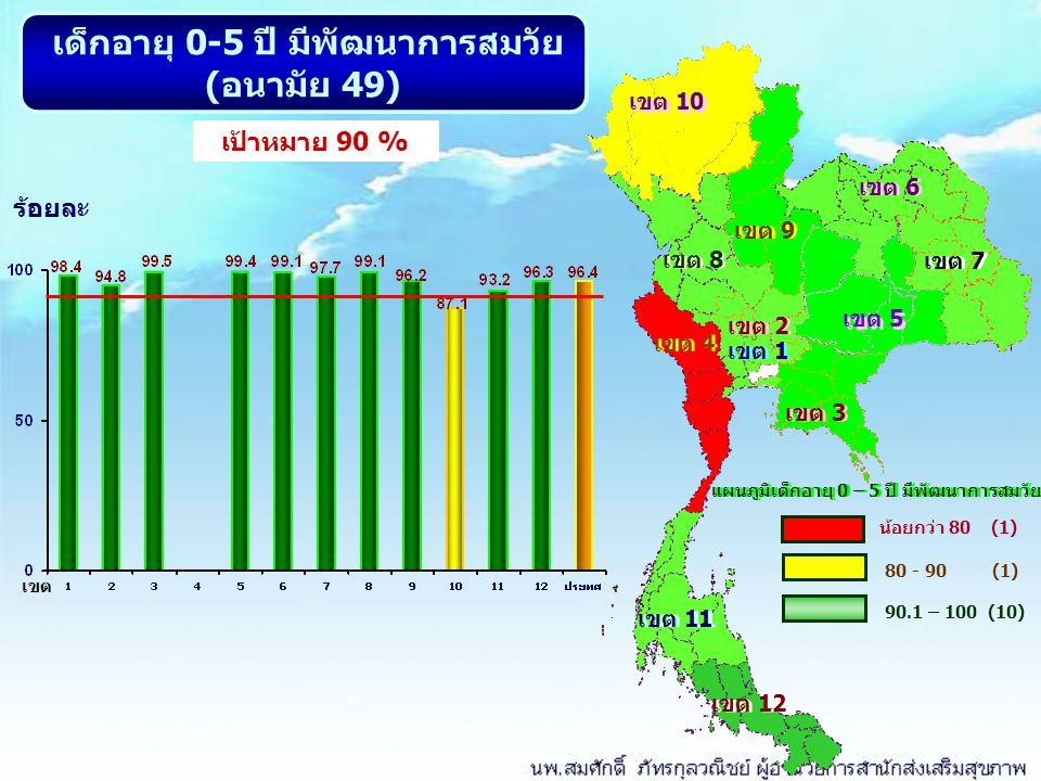 เขต 10 เขต 8 เขต 9 เขต 2 เขต 5 เขต 7 เขต 6 เขต 1 เขต 11 เขต 12 เขต 4 เขต 3 แผนภูมิเด็กอายุ 0 – 5 ปี มีพัฒนาการสมวัย น้อยกว่า 80 (1) เด็กอายุ 0-5 ปี มีพัฒนาการสมวัย ( อนามัย 49) ร้อยละ เป้าหมาย 90 % 80 - 90 (1) 90.1 – 100 (10) เขต