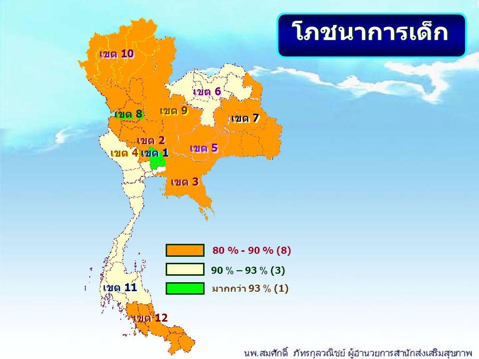 เขต 10 เขต 8 เขต 9 เขต 2 เขต 5 เขต 7 เขต 6 เขต 1 เขต 11 เขต 12 เขต 4 เขต 3 โภชนาการเด็ก 80 % - 90 % (8) มากกว่า 93 % (1) 90 % – 93 % (3)