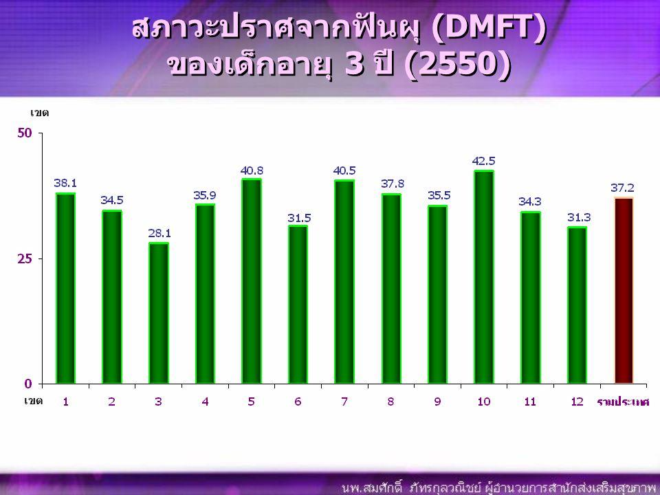สภาวะปราศจากฟันผุ (DMFT) ของเด็กอายุ 3 ปี (2550) เขต