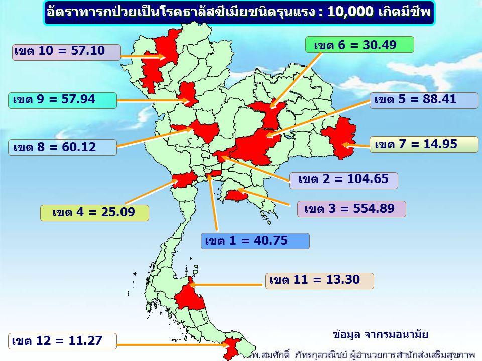 อัตราทารกป่วยเป็นโรคธาลัสซีเมียชนิดรุนแรง : 10,000 เกิดมีชีพ เขต 10 = 57.10 เขต 9 = 57.94 เขต 8 = 60.12 เขต 12 = 11.27 เขต 11 = 13.30 เขต 4 = 25.09 เข