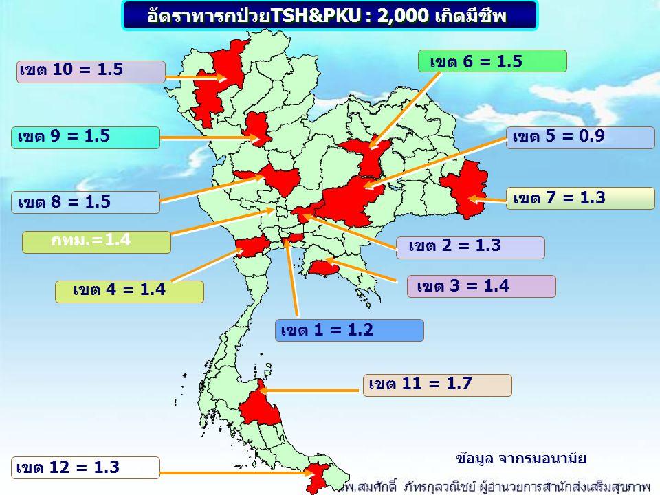 อัตราทารกป่วยTSH&PKU : 2,000 เกิดมีชีพ เขต 10 = 1.5 เขต 9 = 1.5 เขต 8 = 1.5 เขต 12 = 1.3 เขต 11 = 1.7 เขต 4 = 1.4 เขต 2 = 1.3 เขต 7 = 1.3 เขต 5 = 0.9