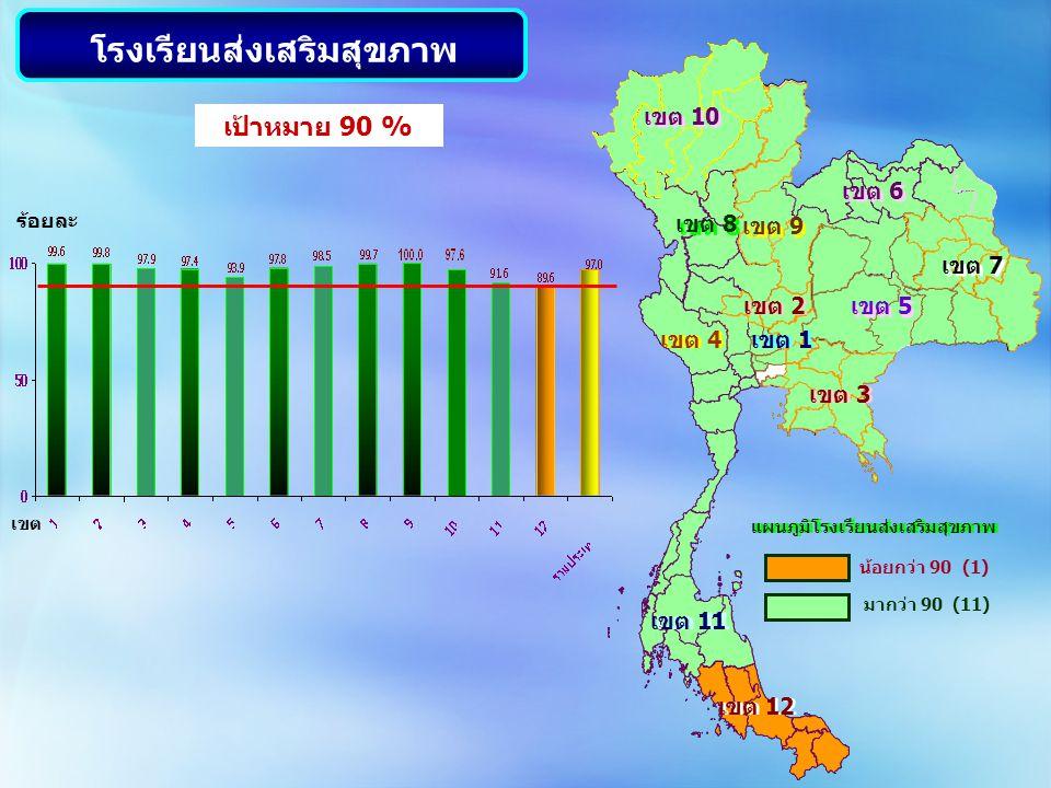 เขต 10 เขต 8 เขต 9 เขต 2 เขต 5 เขต 7 เขต 6 เขต 1 เขต 11 เขต 12 เขต 4 เขต 3 แผนภูมิโรงเรียนส่งเสริมสุขภาพ น้อยกว่า 90 (1) มากว่า 90 (11) ร้อยละ เป้าหมา