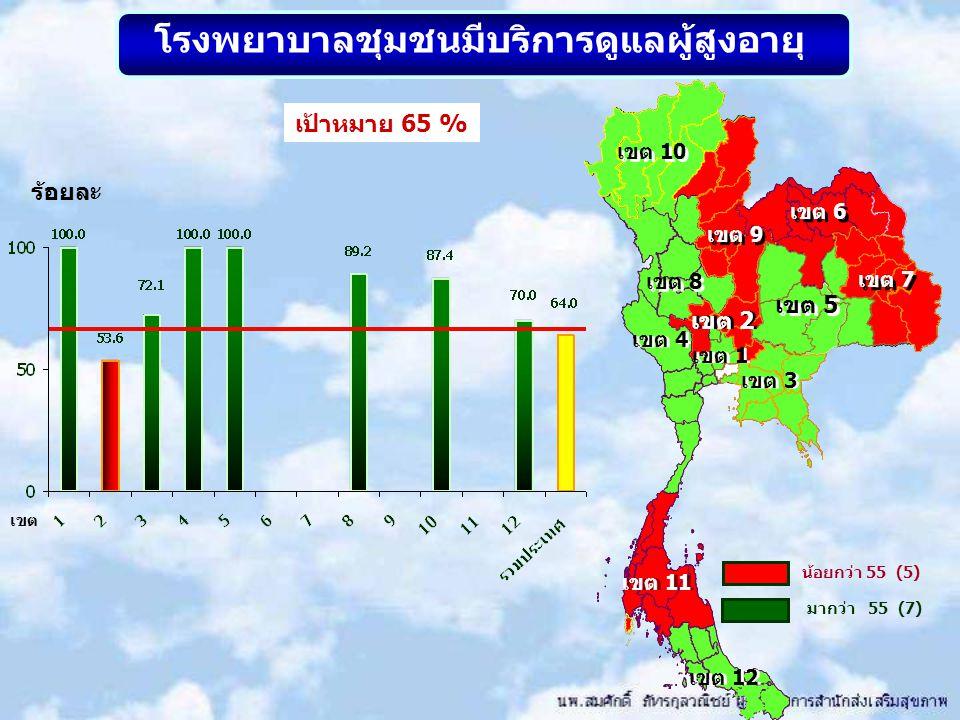 โรงพยาบาลชุมชนมีบริการดูแลผู้สูงอายุ เขต 10 เขต 8 เขต 9 เขต 2 เขต 5 เขต 7 เขต 6 เขต 1 เขต 11 เขต 3 น้อยกว่า 55 (5) มากว่า 55 (7) เขต 4 เขต 12 ร้อยละ เ