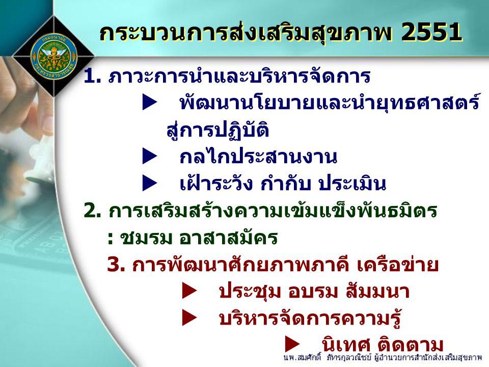 กระบวนการส่งเสริมสุขภาพ 2551 1. ภาวะการนำและบริหารจัดการ  พัฒนานโยบายและนำยุทธศาสตร์ สู่การปฏิบัติ  กลไกประสานงาน  เฝ้าระวัง กำกับ ประเมิน 2. การเส