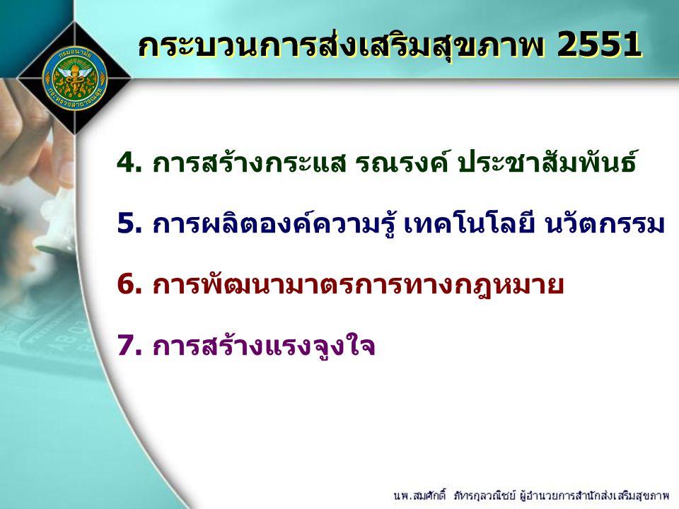 กระบวนการส่งเสริมสุขภาพ 2551 4.การสร้างกระแส รณรงค์ ประชาสัมพันธ์ 5.