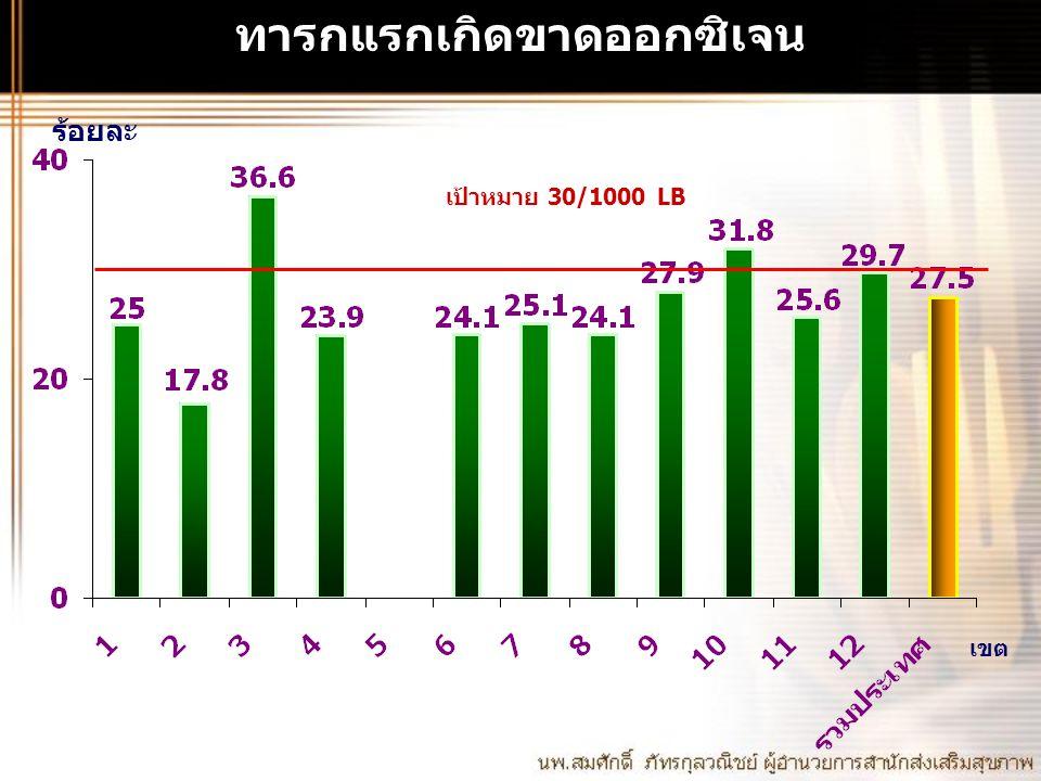 ผลผลิตการส่งเสริมสุขภาพ 2551 วัยสูงอายุ 1.