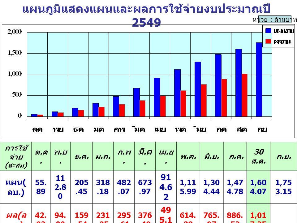 สรุปการเบิกจ่ายเงิน งบรายจ่ายอื่น ปีงบฯ 2549 ( งบปกติ ) เป้าหมาย ผลงาน การเบิกจ่าย (ล้านบาท) 33.05%
