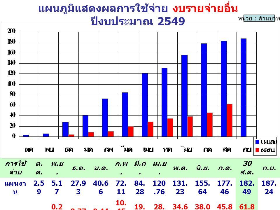 การเบิกจ่ายเงิน งบลงทุน ปีงบฯ 2549( งบปกติ ) สำนักงานทรัพยากรน้ำภาค งปม.