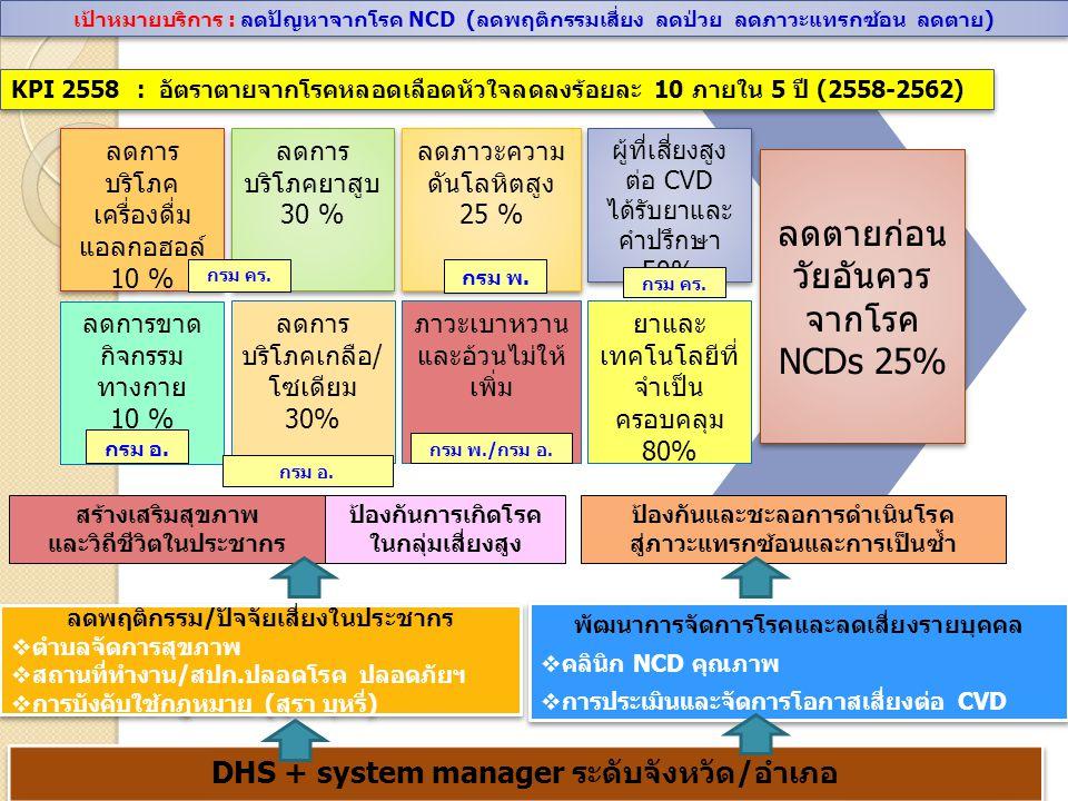 - พัฒนาคลินิก NCD คุณภาพ ในสถานบริการ สาธารณสุข ทุกระดับ - ระบบสุขภาพอำเภอ- -จัดระบบข้อมูล ข่าวสาร: 43 แฟ้ม IS - M&E - ตำบลจัดการ สุขภาพ/ Healthy workplace - บังคับใช้ กฎหมาย การพัฒนาระบบสร้างเสริม สุขภาพในกลุ่มวัยทำงาน คู่มือบูรณาการพัฒนาสุขภาพกลุ่มวัย ทำงาน คู่มือบูรณาการปรับเปลี่ยนพฤติกรรมใน คลินิก NCDคุณภาพ คู่มือบูรณาการปรับเปลี่ยนพฤติกรรมใน ชุมชน สำหรับบุคลากรสาธารณสุข บูรณาการพัฒนาสุขภาพกลุ่มวัยทำงาน ปีงบประมาณ 2558 1.มาตรการ สร้างเสริม สุขภาพและ วิถีชีวิตใน ประชากร 1.มาตรการ สร้างเสริม สุขภาพและ วิถีชีวิตใน ประชากร 2.