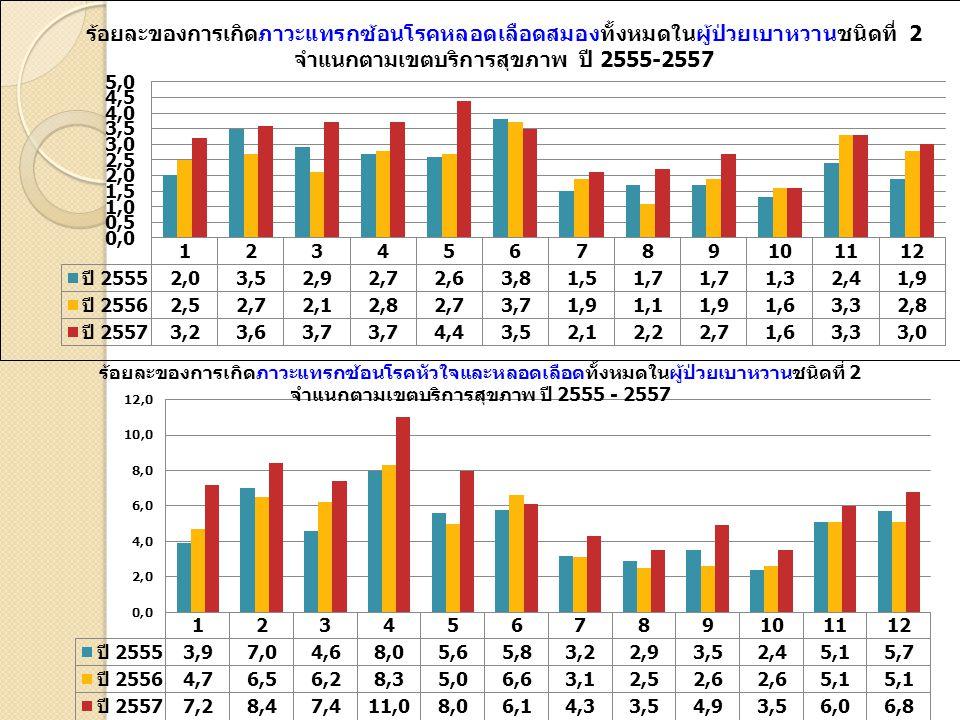 แหล่งข้อมูล : MedResNet 2557