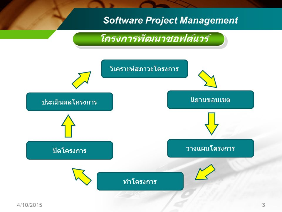 โครงการพัฒนาซอฟต์แวร์ วิเคราะห์สภาวะโครงการ นิยามขอบเขต วางแผนโครงการ ทำโครงการ ปิดโครงการ ประเมินผลโครงการ Software Project Management 4/10/20153
