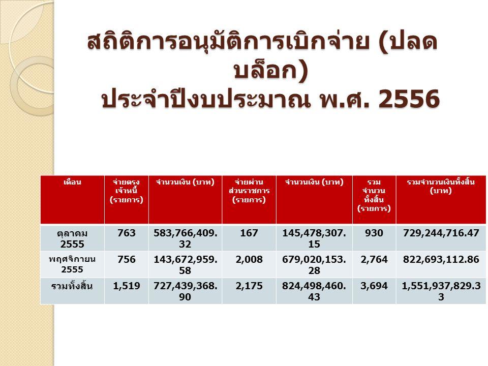 สถิติการอนุมัติการเบิกจ่าย ( ปลด บล็อก ) ประจำปีงบประมาณ พ. ศ. 2556 เดือนจ่ายตรง เจ้าหนี้ ( รายการ ) จำนวนเงิน ( บาท ) จ่ายผ่าน ส่วนราชการ ( รายการ )