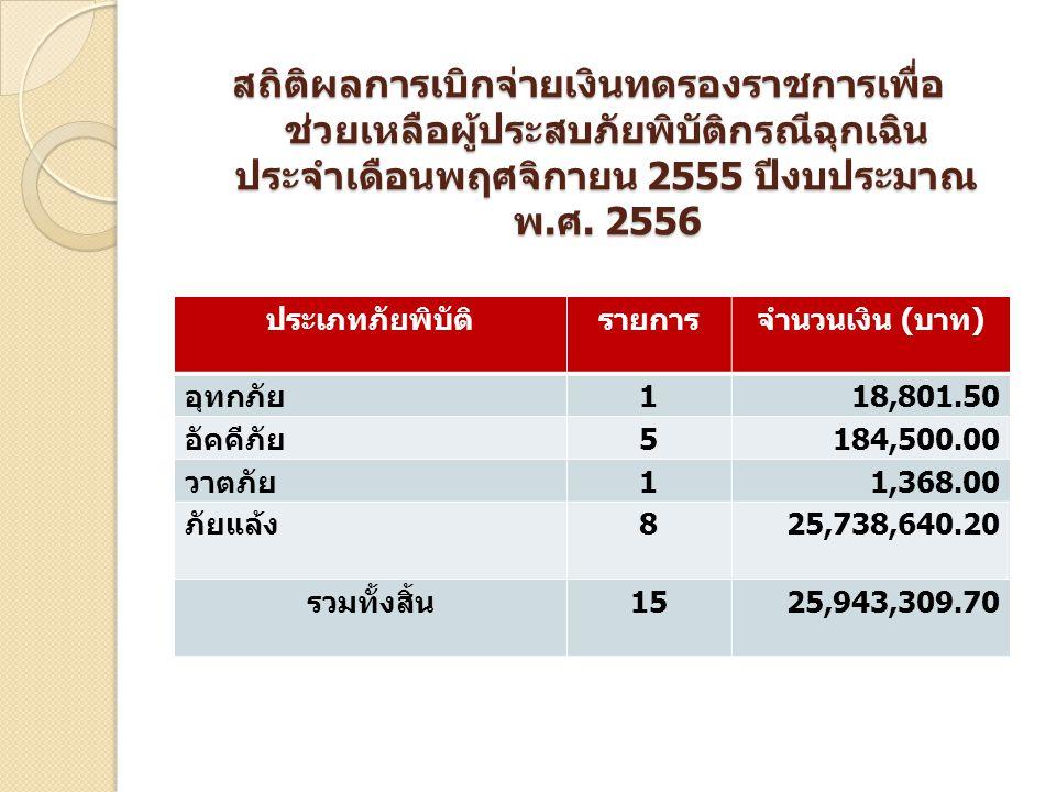 สถิติผลการเบิกจ่ายเงินทดรองราชการเพื่อ ช่วยเหลือผู้ประสบภัยพิบัติกรณีฉุกเฉิน ประจำเดือนพฤศจิกายน 2555 ปีงบประมาณ พ. ศ. 2556 ประเภทภัยพิบัติรายการจำนวน