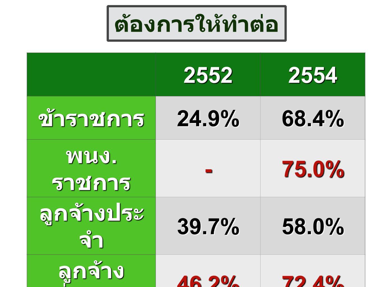 25522554 ข้าราชการ24.9%68.4% พนง. ราชการ -75.0% ลูกจ้างประ จำ 39.7%58.0% ลูกจ้าง ชั่วคราว 46.2%72.4% ต้องการให้ทำต่อ