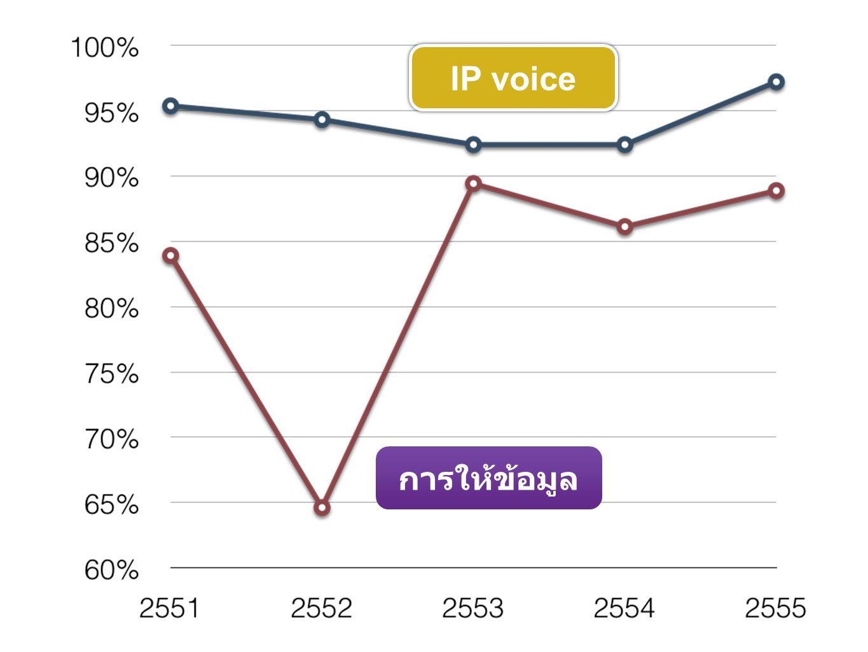 IP voice การให้ข้อมูล