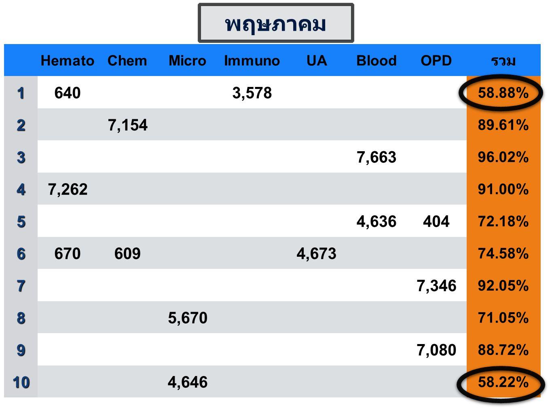 HematoChemMicroImmunoUABloodOPD รวม1 6403,578 58.88% 2 7,154 89.61% 3 7,663 96.02% 4 7,262 91.00% 5 4,636404 72.18% 6 6706094,673 74.58% 7 7,346 92.05% 8 5,670 71.05% 9 7,080 88.72% 10 4,646 58.22% พฤษภาคม