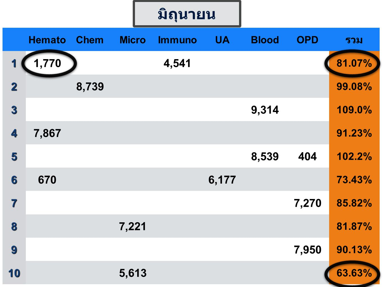 HematoChemMicroImmunoUABloodOPD รวม1 1,7704,541 81.07% 2 8,739 99.08% 3 9,314 109.0% 4 7,867 91.23% 5 8,539404 102.2% 6 6706,177 73.43% 7 7,270 85.82%