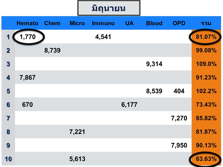 HematoChemMicroImmunoUABloodOPD รวม1 1,7704,541 81.07% 2 8,739 99.08% 3 9,314 109.0% 4 7,867 91.23% 5 8,539404 102.2% 6 6706,177 73.43% 7 7,270 85.82% 8 7,221 81.87% 9 7,950 90.13% 10 5,613 63.63% มิถุนายน