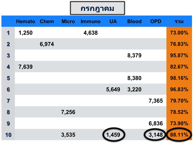 HematoChemMicroImmunoUABloodOPD รวม1 1,2504,638 73.00% 2 6,974 76.83% 3 8,379 95.87% 4 7,639 82.67% 5 8,380 98.16% 6 5,6493,220 96.83% 7 7,365 79.70% 8 7,256 78.52% 9 6,836 73.90% 10 3,5351,4593,148 88.11% กรกฎาคม