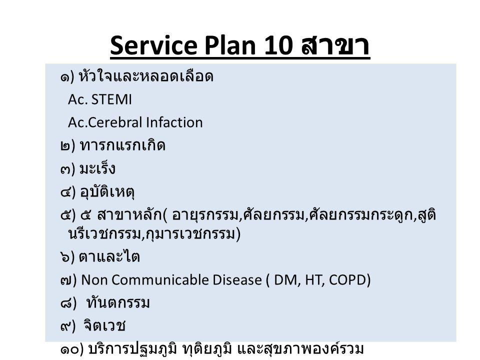 Service Plan 10 สาขา ๑ ) หัวใจและหลอดเลือด Ac.